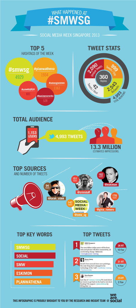 Social Media Week Singapore 2013 [INFOGRAPHIC] | Wall Of Frames | Scoop.it