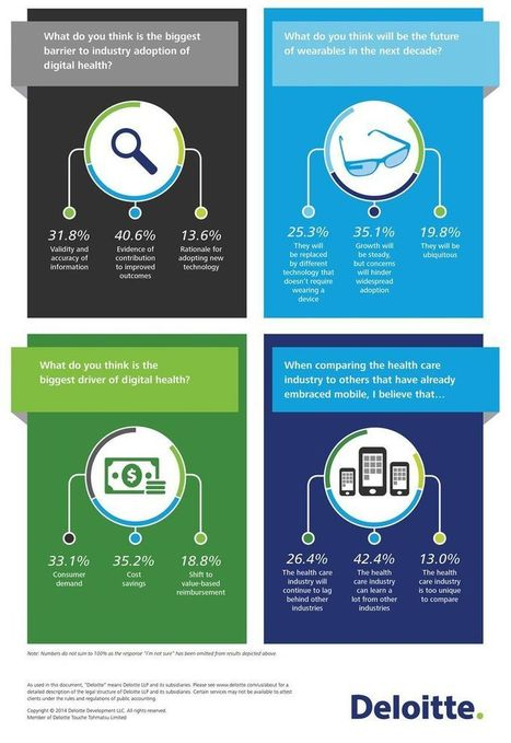 Thoughts on the future of digital health - A view from the Center | Deloitte Center for Health Solutions Blog | Expérience Client | Scoop.it