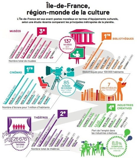 La culture, un remède anticrise ? | Ile de France 2030 | Innovations dans la culture | Scoop.it
