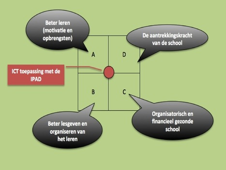 Waar zit de winst van Ed Tech? | Education design challenge | Scoop.it