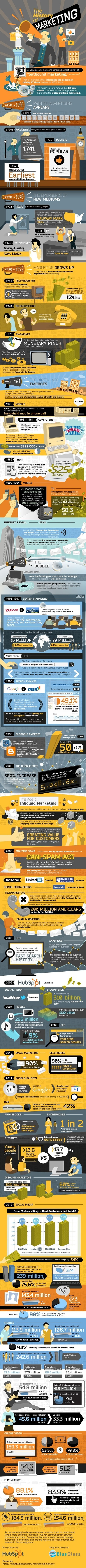 A Thorough (!) History of Marketing 1450s to 2012 > Infographic | The Social Media Learning Lab | Scoop.it