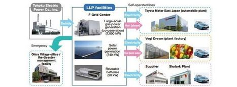 Smart-Cities Look to Fix Japan's Broken-Up Grid with Microgrids | Motherboard | The Programmable City | Scoop.it