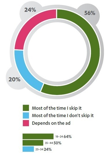 56% des internautes zappent les publicités vidéos en ligne - #Arobasenet | Going social | Scoop.it