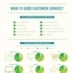 Infographie : Qu'est-ce qu'un bon service client ? | | Gestion relation client | Scoop.it