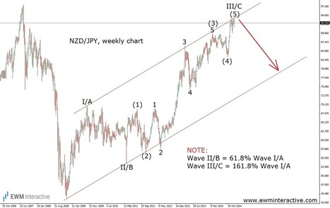 NZDJPY Has Four Technical Reasons to Fall - EWM Interactive | Education | Scoop.it