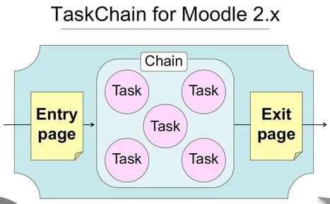 Moodle plugins: TaskChain   elearning stuff   Scoop.it