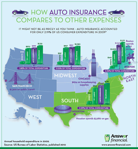 Comparison: Auto Insurance VS Other Expenses | Infographics | All Infographics | Scoop.it