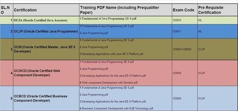Java Training Institutes Bangalore | Java Coaching Centers | Software Training Institutes | Scoop.it