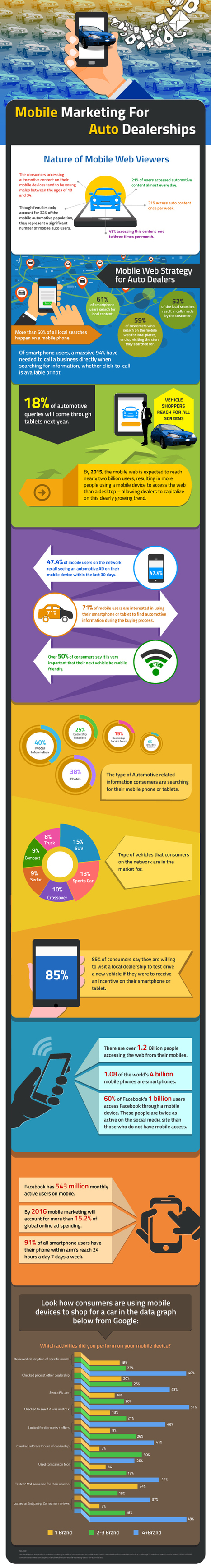 Infographic: Mobile Marketing for Auto Dealers - Digital Marketing for Automotive Dealerships | Pro Auto Manager Blog | Auto Management Websites for Used Car Dealers in Canada | Scoop.it