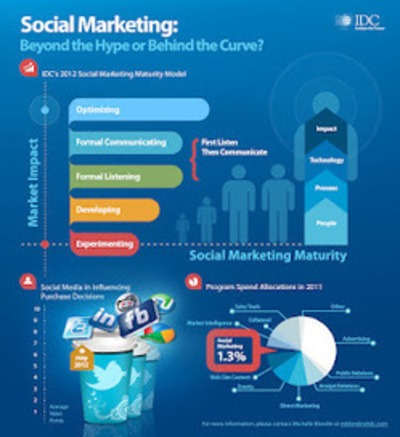 Social Marketing: Beyond the Hype or Behind the Curve? | Beyond Web and Marketing 3.0 | Scoop.it
