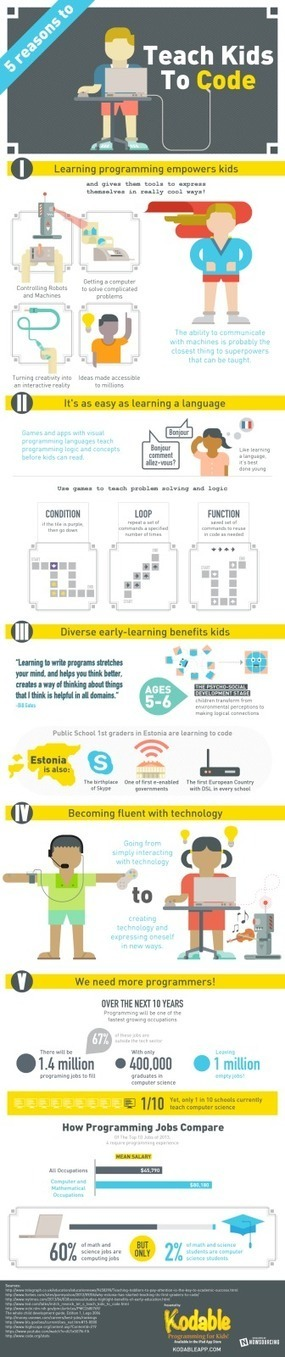 5 Reasons to Teach Kids to Code - Ed Tech Ideas | Programación en primaria | Scoop.it