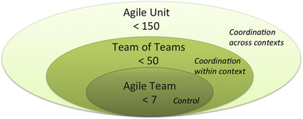Scaling Agile Beyond the Team - Anatomy of Agile Enterprise | In the name of Agile | Scoop.it