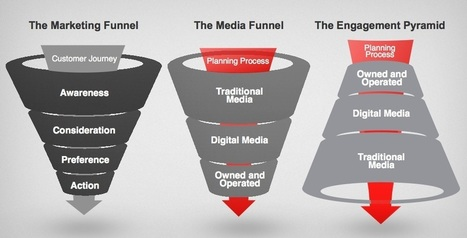 The Engagement Pyramid: Turning Media Planning Upside Down | Beyond Marketing | Scoop.it