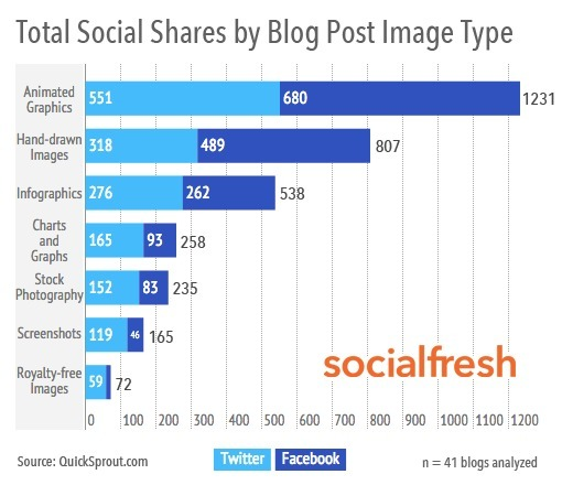 Tip: What image types actually help your blog post get shared?