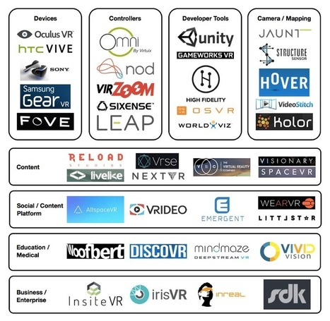 Virtual Reality (VR) Market Ecosystem Map | Learning Happens Everywhere! | Scoop.it