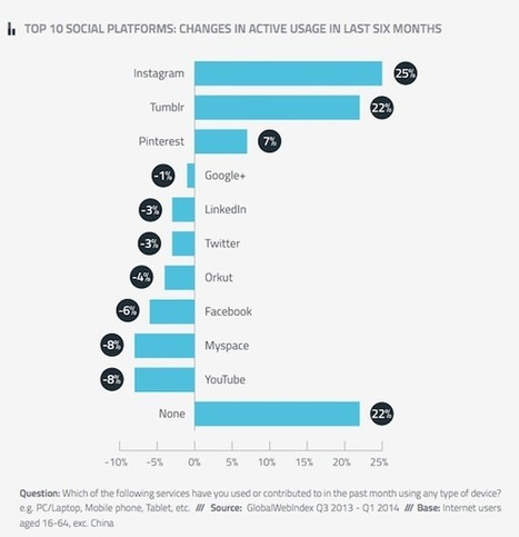 We're Using Twitter, Facebook Less, Instagram, Tumblr More, Says Data [STUDY] - AllTwitter | Ayantek's Social Media Marketing Digest | Scoop.it
