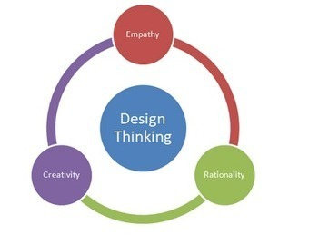 Designed for Learning!: The Design Thinking Mindset | Designer's Resources | Scoop.it
