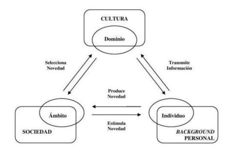 El triángulo de la creatividad. El modelo de sistemas de Csikszentmihalyi - Pablo Pascale | Humanism | Scoop.it