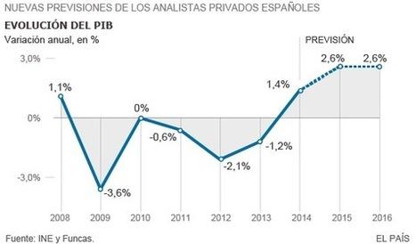 El consenso de los analistas eleva la previsión de crecimiento hasta el 2,6%   Interim Management   Scoop.it