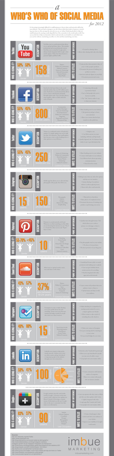 A Who's Who of Social Media Infographics | Social Media Epic | Scoop.it