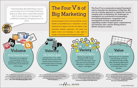 The Four V's of Big Marketing - Coffee + Dunn | All About Marketing Operations | Scoop.it