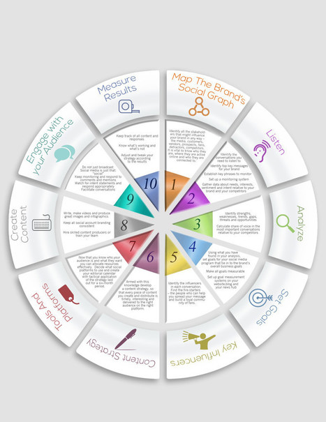 Social Media Strategy Template | Prionomy | Scoop.it