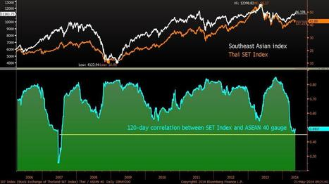 Thai Stocks Lose Link to Asia as Economy Slows: Chart of the Day | Asia North America & South America | Scoop.it