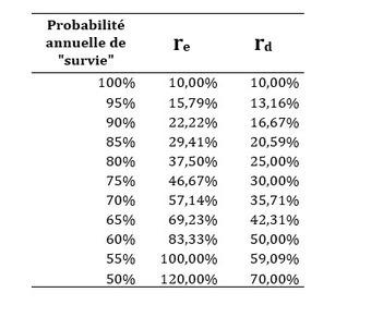 L'actualisation de flux monétaires: La méthode probabilistique de Cheung | Modélisation financière | Scoop.it