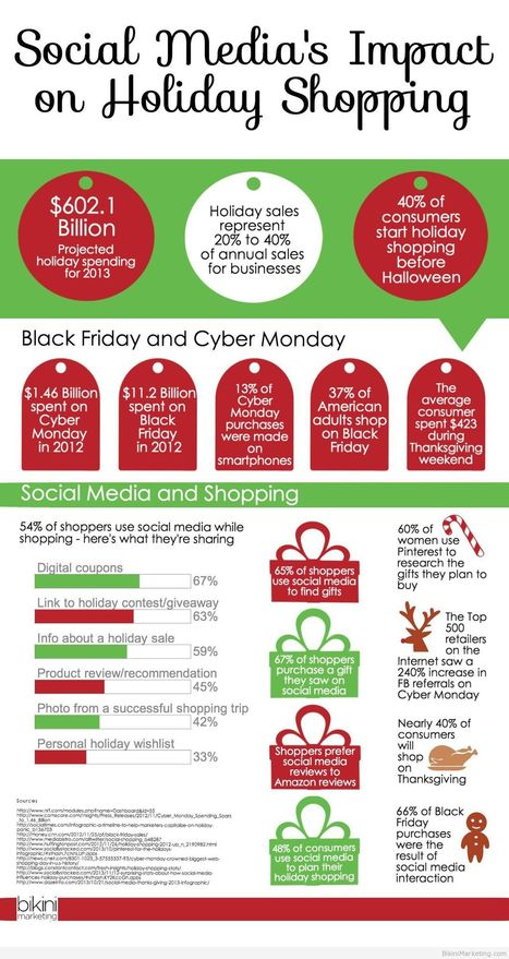 Social Media's Impact On Holiday Shopping (Infographic) - Business 2 Community | Social Media Magic | Scoop.it