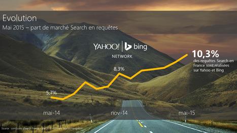Yahoo Bing Network : progression conséquente en France | Référencement | Scoop.it