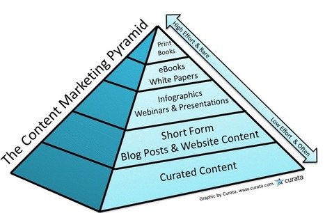 content-marketing-pyramid.png (PNG Image, 1009×660 pixels) - Scaled (96%)   Content curation   Scoop.it