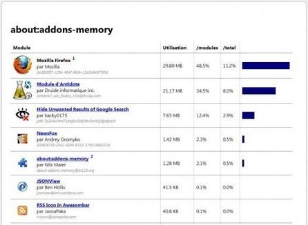 Vérifier la consommation mémoire des extensions Firefox, About:addons-memory | Ballajack | eformation | Scoop.it