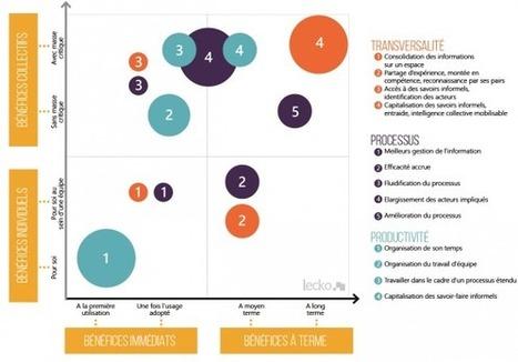 Les réseaux sociaux d'entreprise ne décollent toujours pas | Territoires Digitaux | Scoop.it