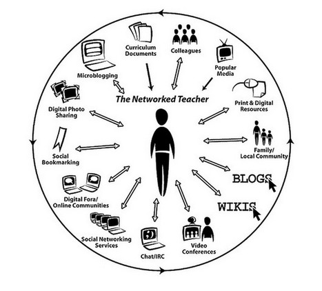 Excellent Interactive Graphic on The Networked Educator ~ Educational Technology and Mobile Learning | iEduc | Scoop.it