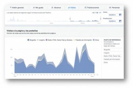 9 herramientas nativas de Facebook para mejorar tu Marketing Online | Social Media | Scoop.it