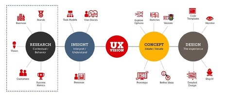 UX Design - a real thing or just a pretentious buzzword? | Instructional systems design | Scoop.it