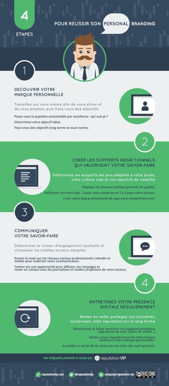 Infographie Personal Branding : 4 étapes pour construire votre marque personnelle | Médias sociaux : Conseils, Astuces et stratégies | Scoop.it