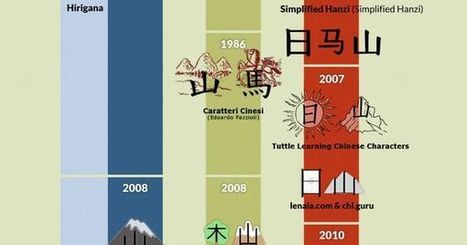 The Evolution of Chinese Characters - Infographic   Infographics and Language Learning   Scoop.it