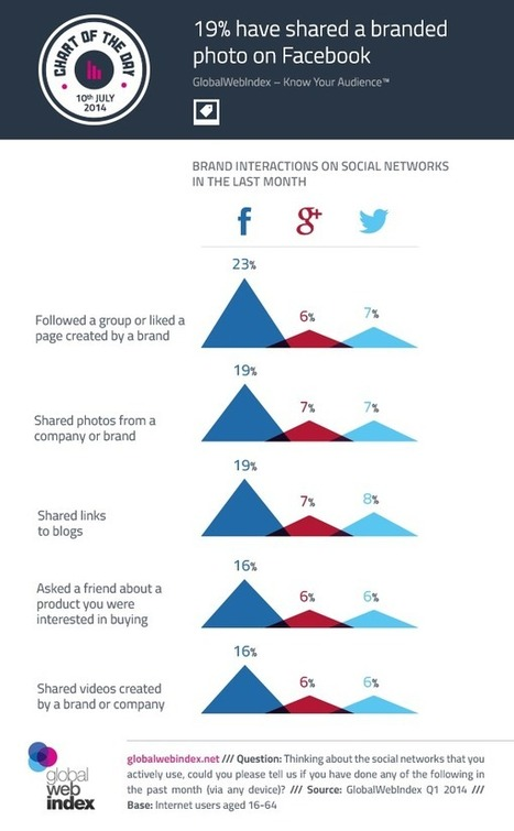 Facebook Outperforms Twitter, Google+ For Social Brand Interactions [STUDY] | MarketingHits | Scoop.it