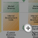 Why Companies Should Have Open Business Models | MIT Sloan Management Review | Co-innovation | Scoop.it