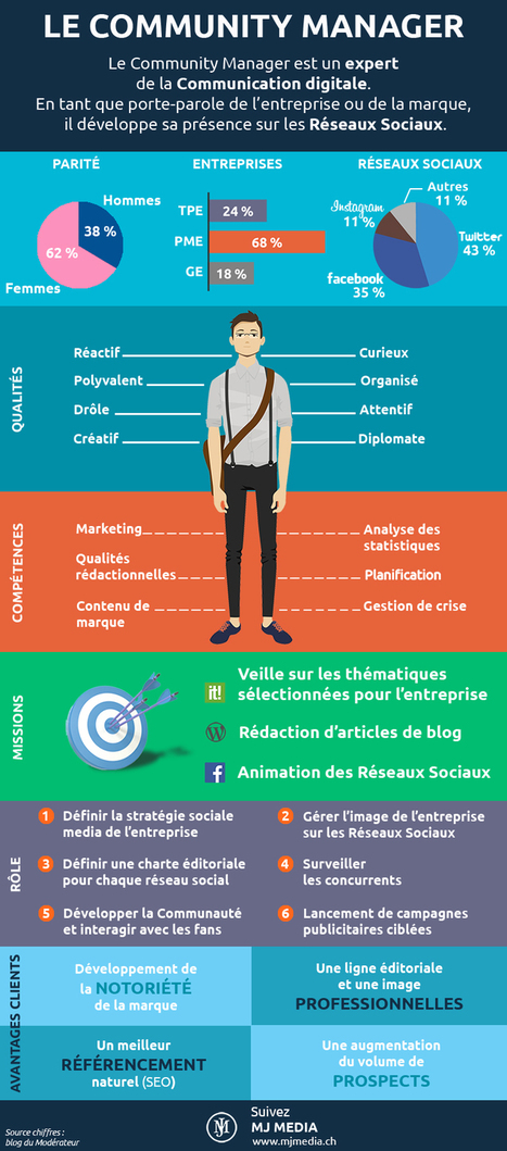 Le Community Manager - Infographie | DIGITAL MA... | MARKETING DES TPE | Scoop.it
