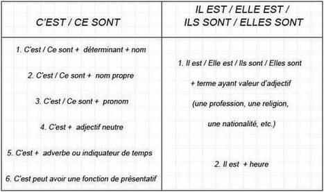 C'EST vs IL EST | Remue-méninges FLE | Scoop.it