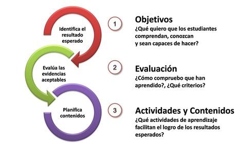 Guía de 6 pasos para el diseño instruccional (online y MOOC) | curation of information | Scoop.it