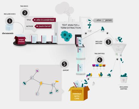 Le Médialab Sciences Po cartographie les controverses (2/2) | Libre de faire, Faire Libre | Scoop.it