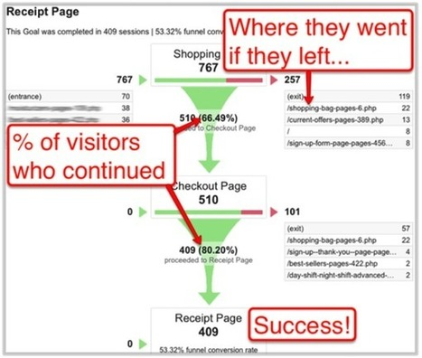 User Flow Analysis using Google Analytics: Examples for every website owner | Website Pages Advice | Scoop.it