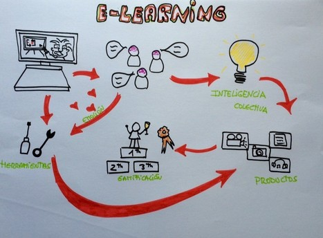 Crea tu propio curso de e-learning - Agora Abierta | Tools, Tech and education | Scoop.it
