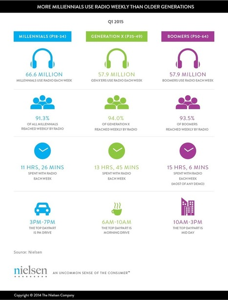 A Millennial Majority for Audio, Today | Radio resources | Scoop.it
