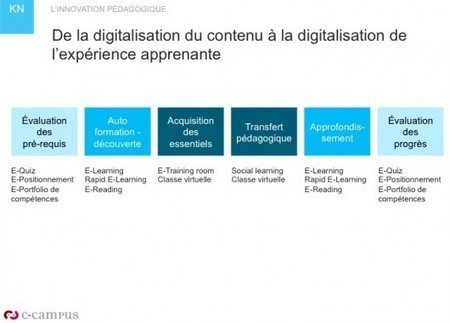 Du E-Learning à la digitalisation de l'expérience apprenante - Le blog de la formation en entreprise | Learning 2.0 ! | Scoop.it