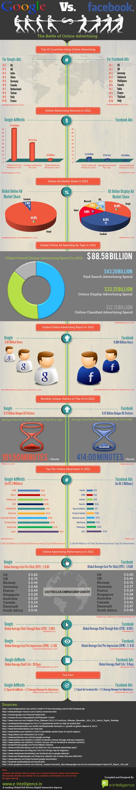 [Infographic] Google vs. Facebook Battle of Online Advertising - e-Intelligence | Milestone 3 | Scoop.it