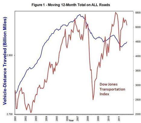 Transportation Index Flashes Warning Sign - Investorplace.com | 1ASAP Transport | Scoop.it